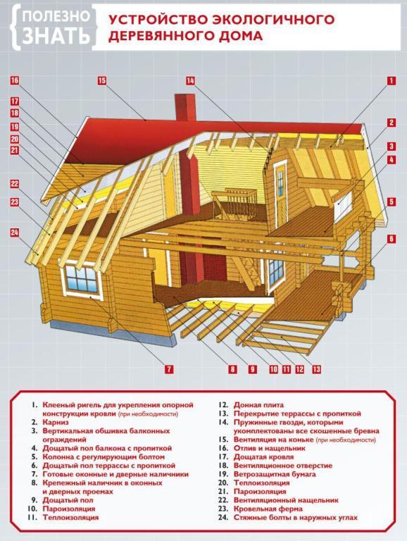 Вентиляция в частном доме деревянном схема